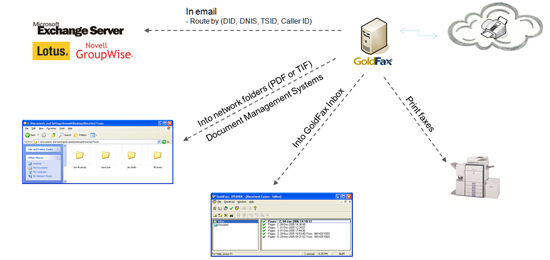 GoldFax Architecture