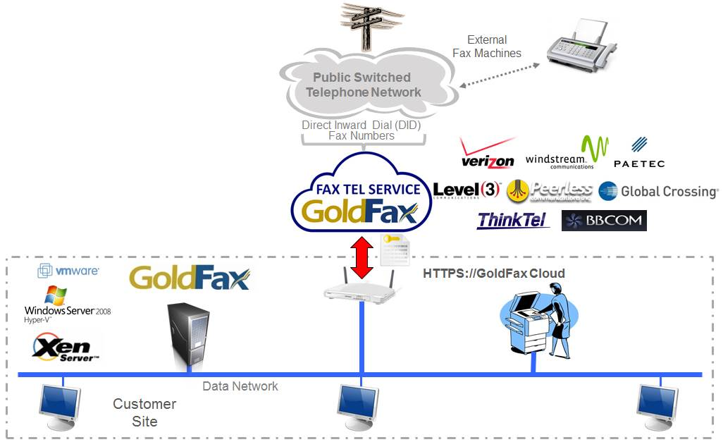 GoldFax Cloud Diagram